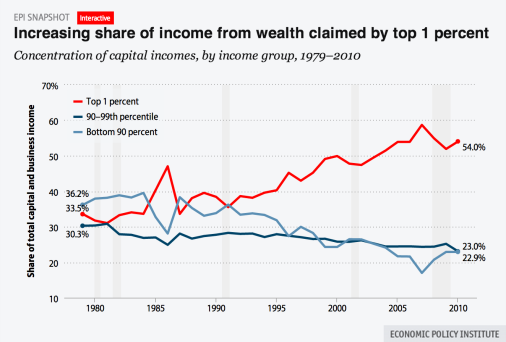 EPI-income-inequality-chart